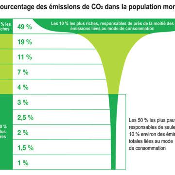 Monde: qui a lebilan carbone leplusélevé?